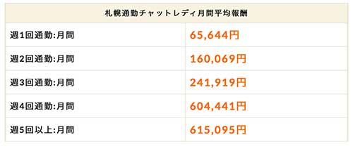 札幌のチャットレディは どのくらい稼いでる?